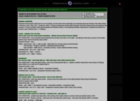 chamonix-meteo.com