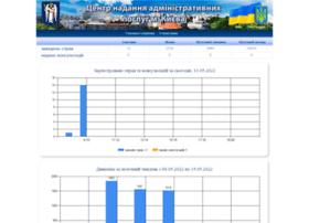 dc.dozvil-kiev.gov.ua